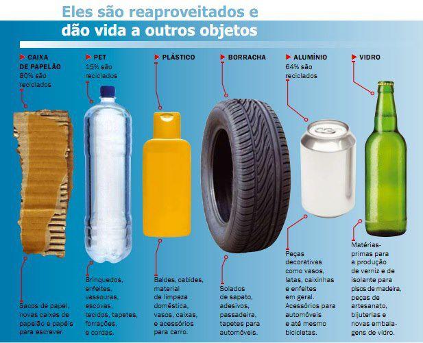 Conheça os Materiais Mais Reciclados no Brasil